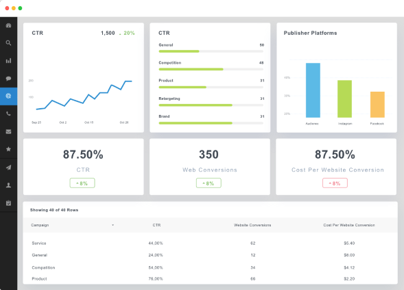 Graphic report displaying results of Facebook ad campaign Pay Per Click marketing