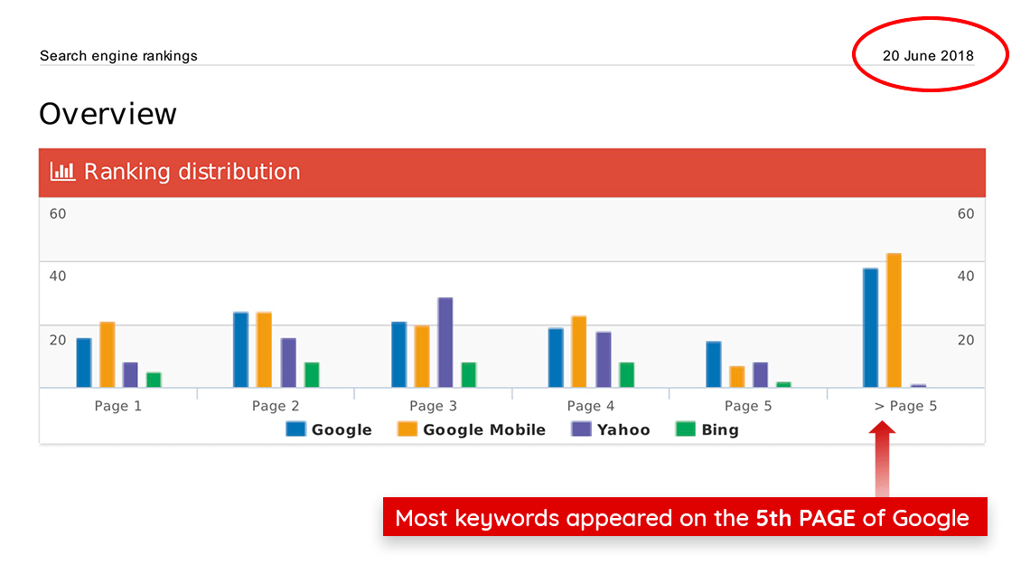 Photo of search engine ranking on Google