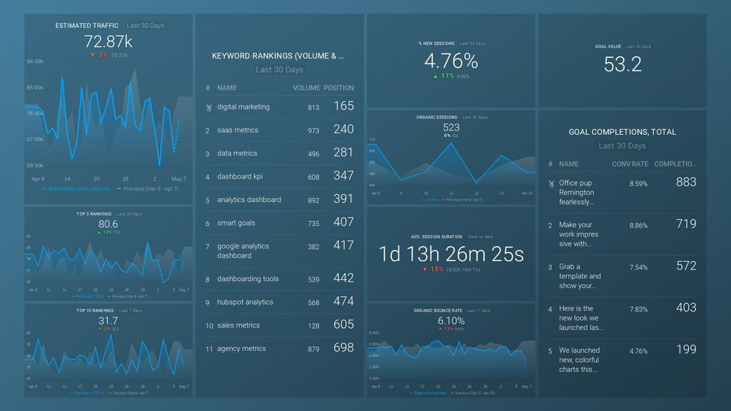 A report showing the Key Performance Indicators of a website