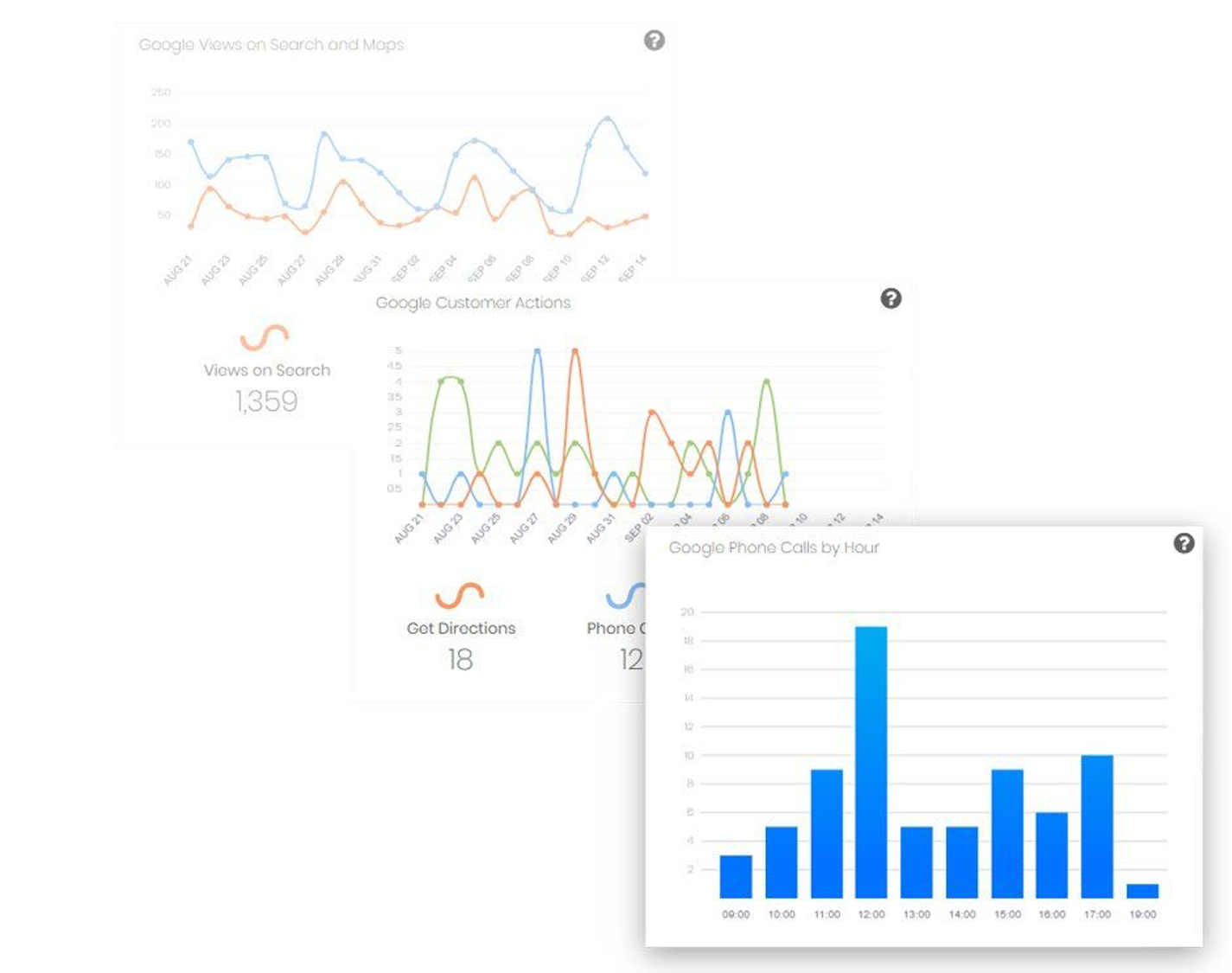 Screenshot of Google search results in a graph format