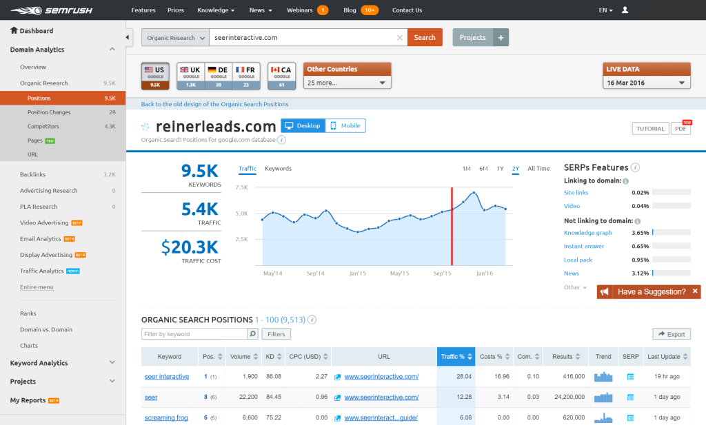 Graphic image of keyword research results on reinerleads